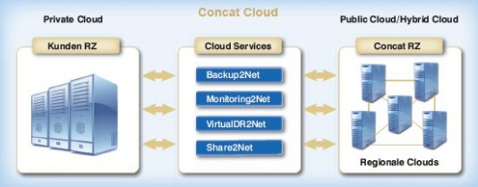 Das Geschäftsmodell der Concat für Cloud Services